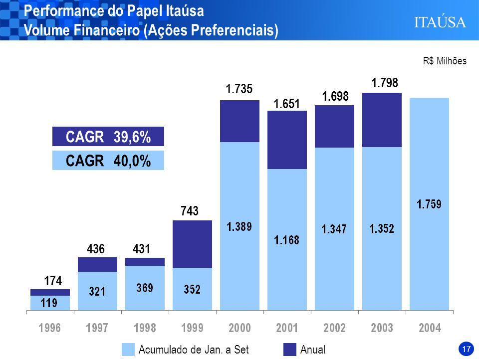 Performance do Papel Itaúsa Volume Financeiro (Ações Preferenciais)