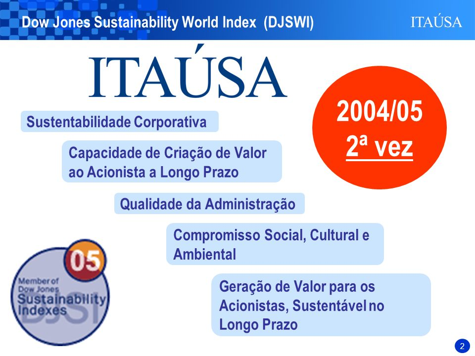 2004/05 2ª vez Dow Jones Sustainability World Index (DJSWI)