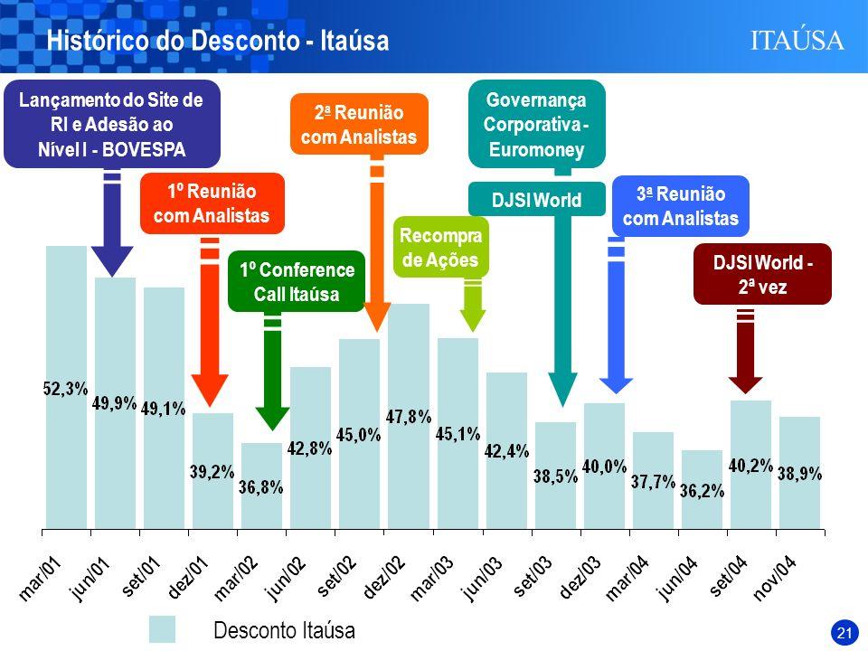 Histórico do Desconto - Itaúsa