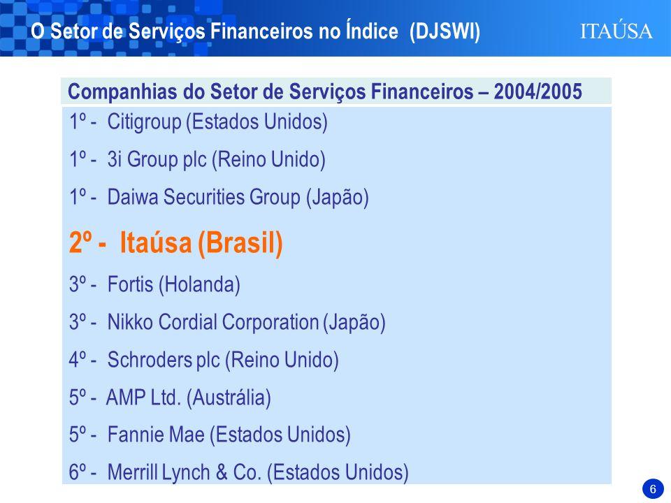 2º - Itaúsa (Brasil) O Setor de Serviços Financeiros no Índice (DJSWI)