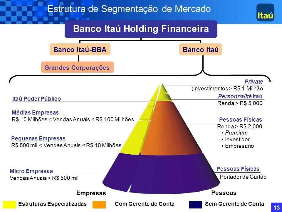 Banco Itaú Holding Financeira