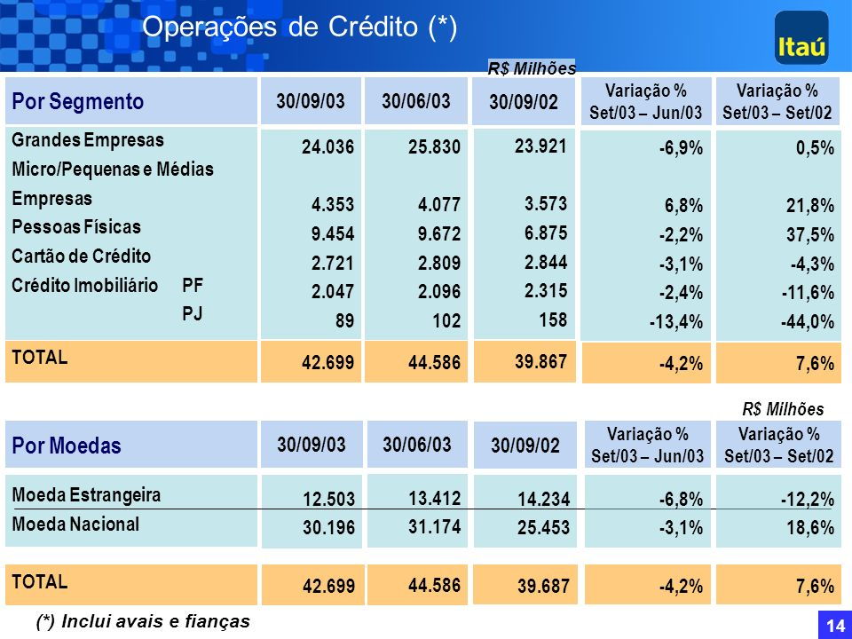 Operações de Crédito (*)