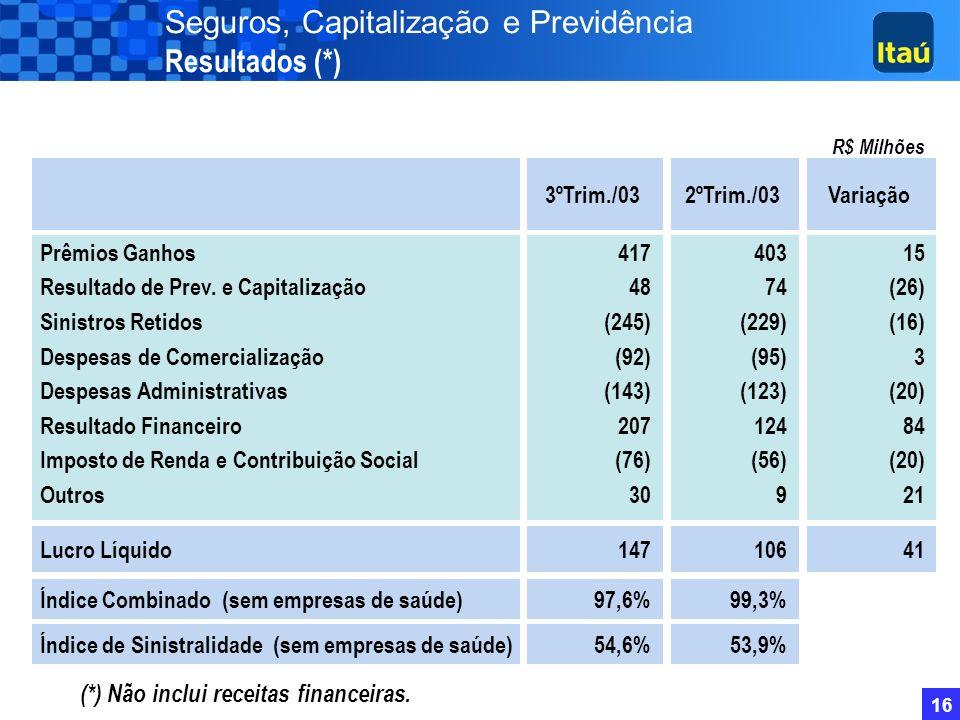 Seguros, Capitalização e Previdência Resultados (*)