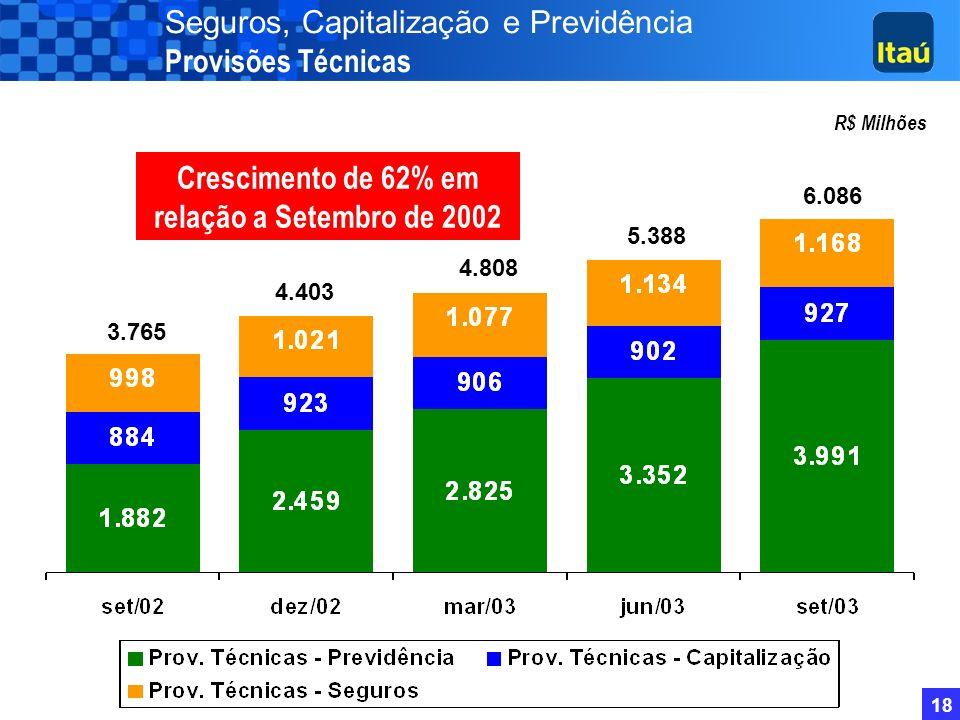 Crescimento de 62% em relação a Setembro de 2002