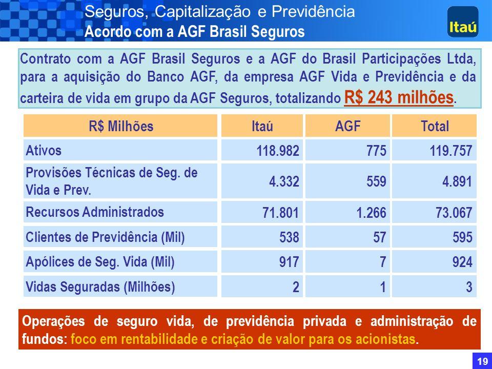 Seguros, Capitalização e Previdência Acordo com a AGF Brasil Seguros
