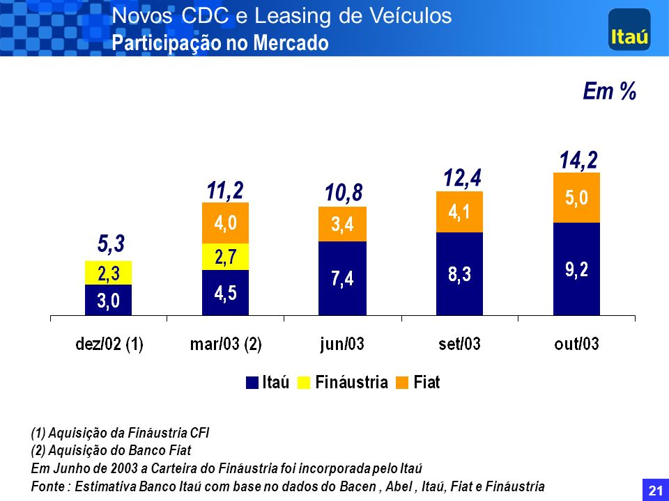 Novos CDC e Leasing de Veículos Participação no Mercado