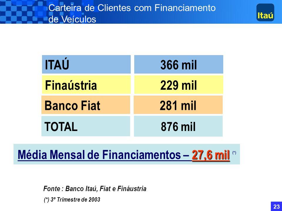 Média Mensal de Financiamentos – 27,6 mil (*)