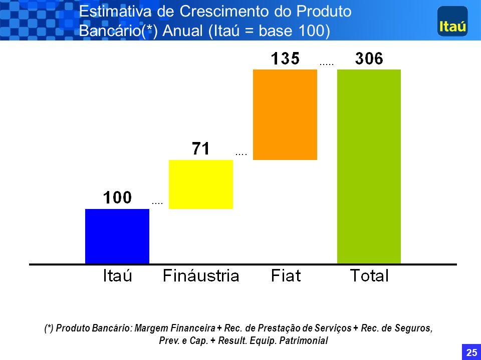 Estimativa de Crescimento do Produto Bancário(