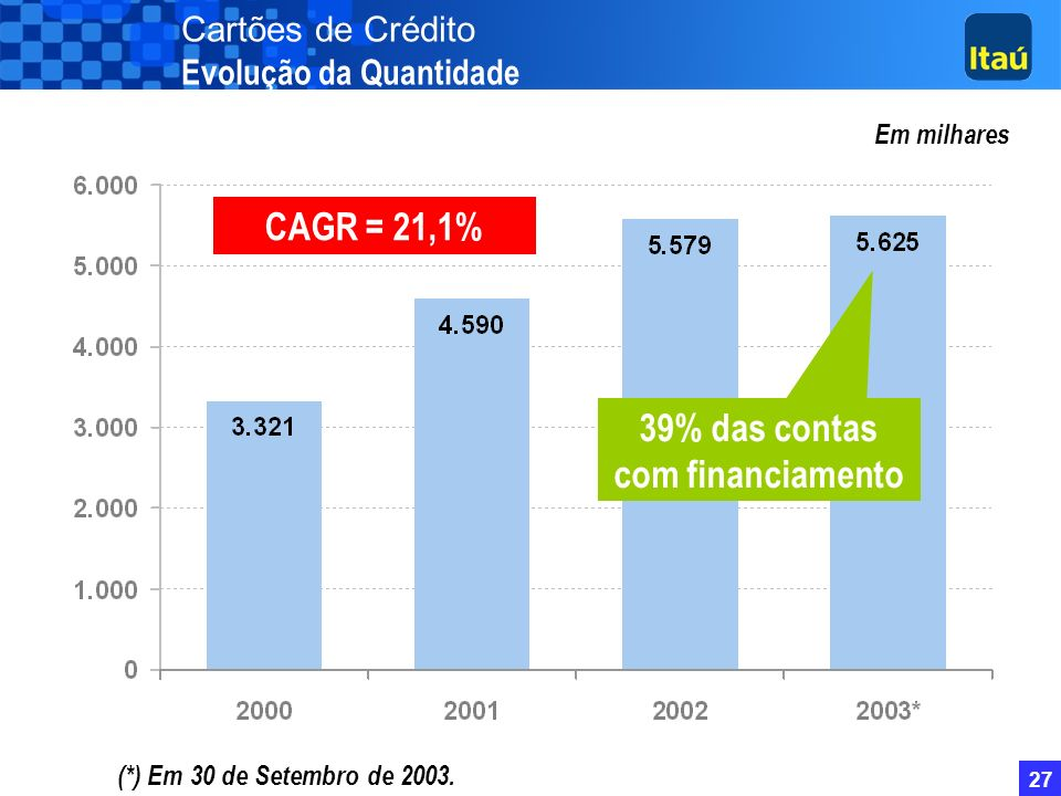 39% das contas com financiamento