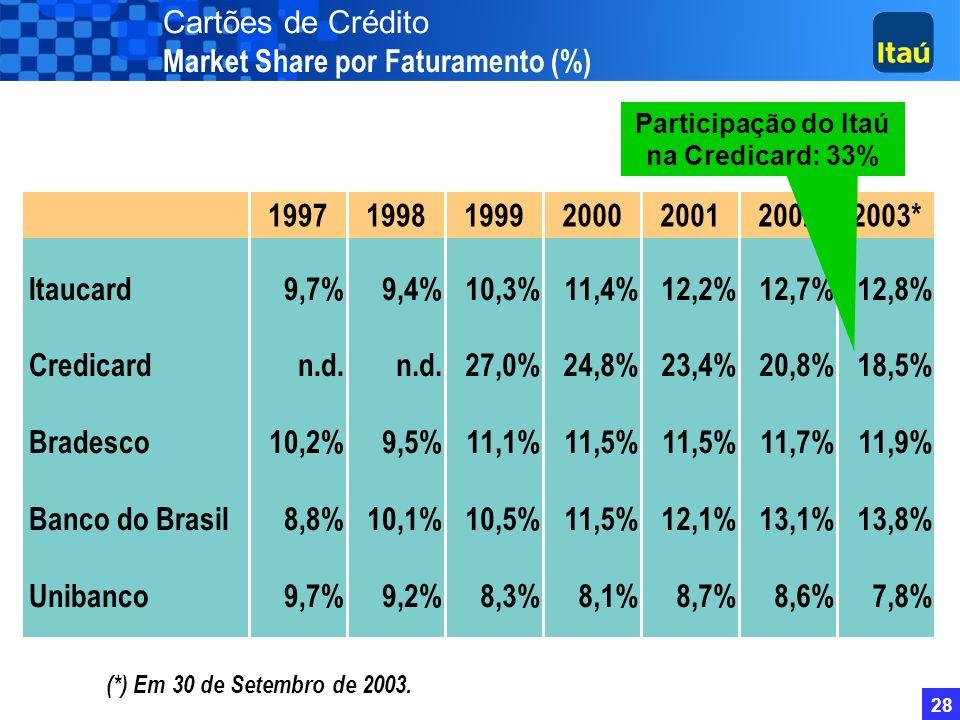 Participação do Itaú na Credicard: 33%