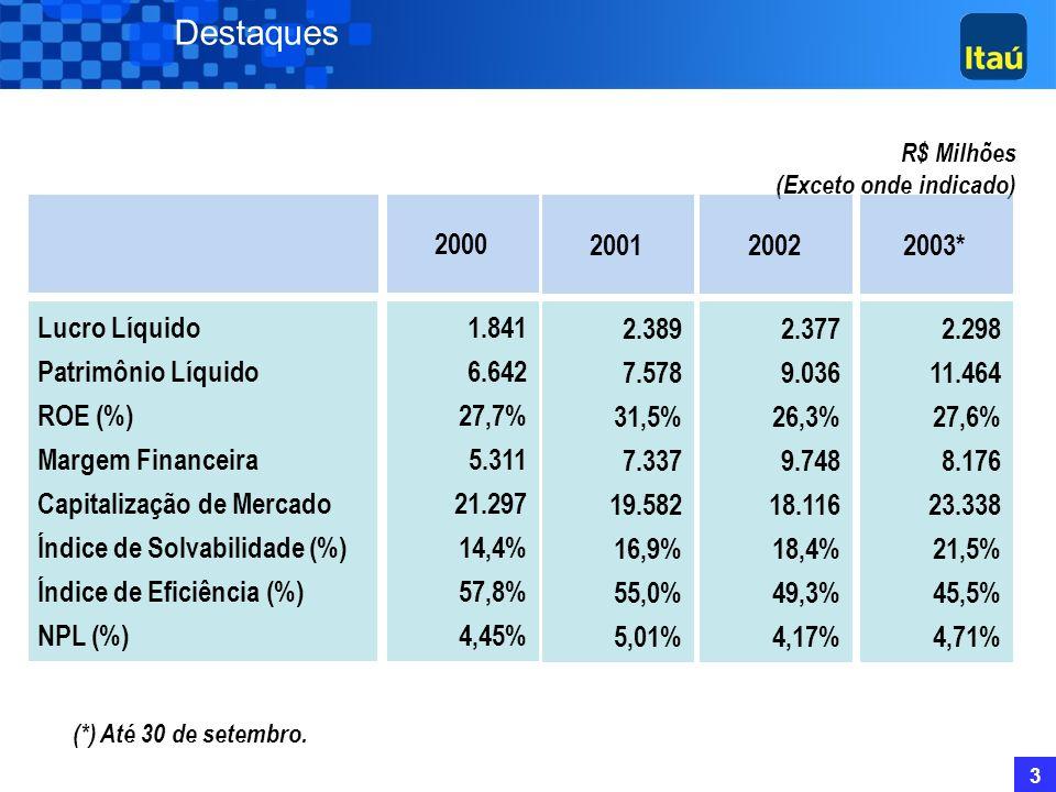 Destaques 2000 2001 2002 2003* Lucro Líquido Patrimônio Líquido