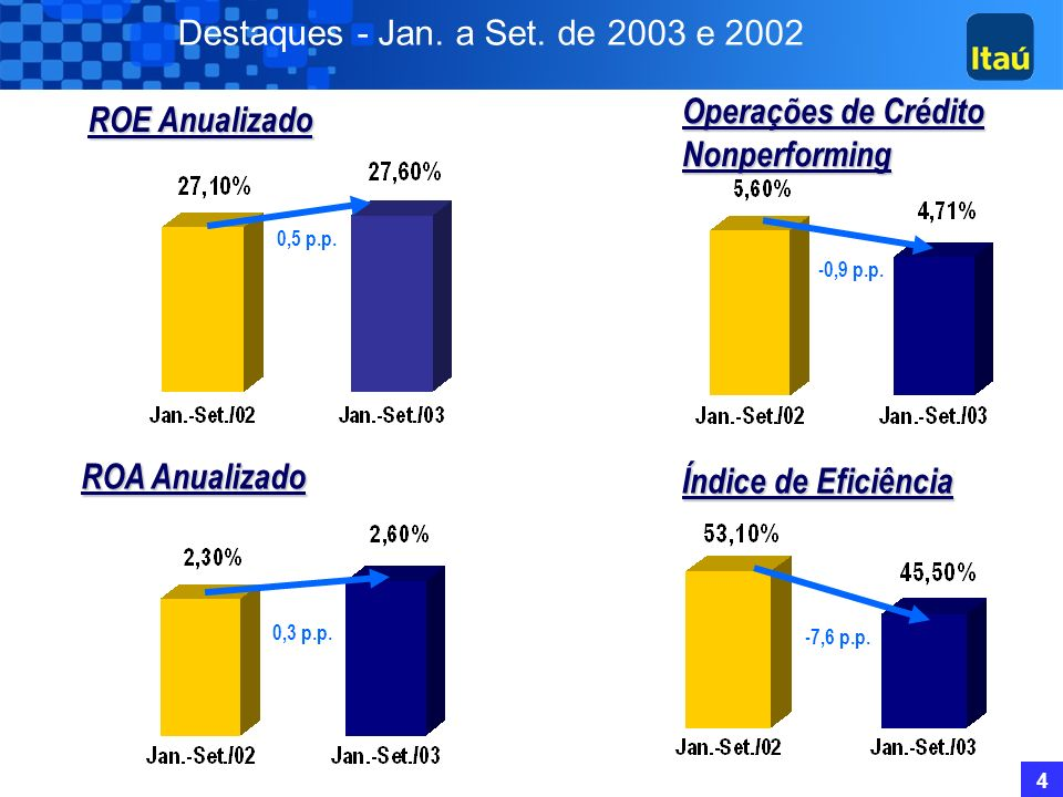 Destaques - Jan. a Set. de 2003 e 2002