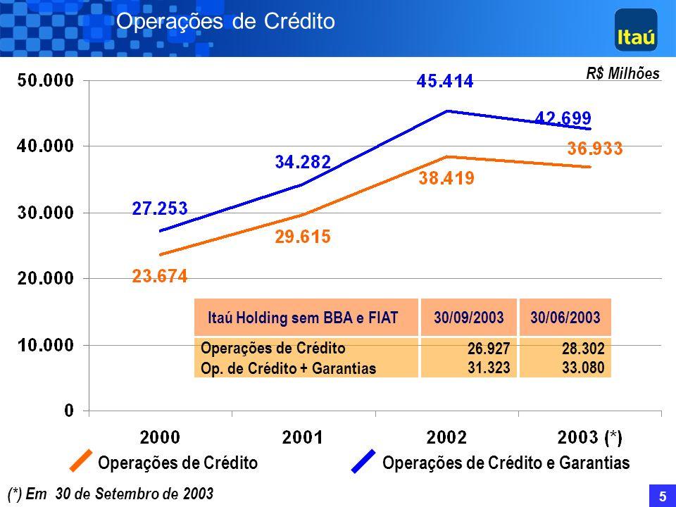 Itaú Holding sem BBA e FIAT