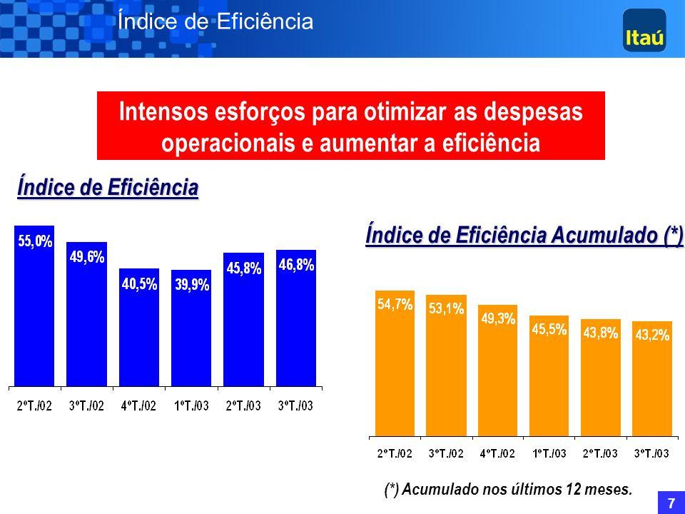Índice de Eficiência Intensos esforços para otimizar as despesas operacionais e aumentar a eficiência.