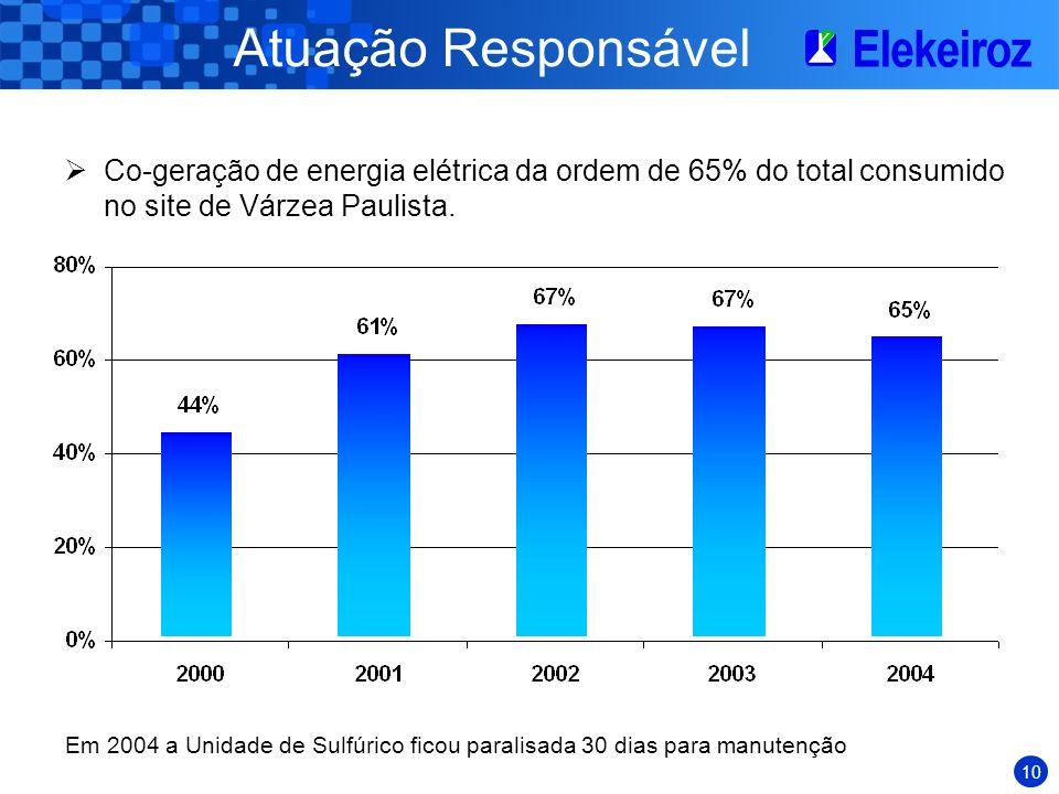 Atuação Responsável Co-geração de energia elétrica da ordem de 65% do total consumido no site de Várzea Paulista.