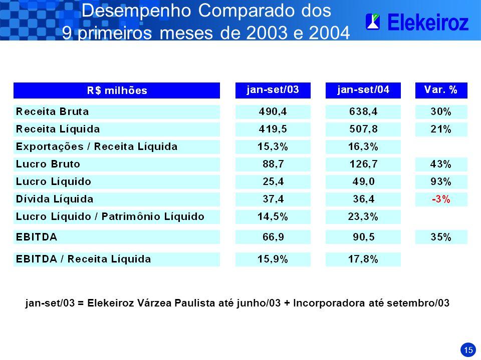 Desempenho Comparado dos 9 primeiros meses de 2003 e 2004