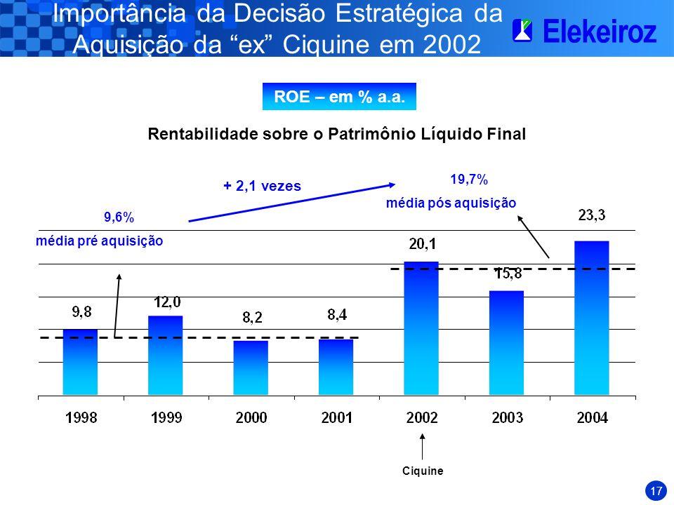 Importância da Decisão Estratégica da Aquisição da ex Ciquine em 2002