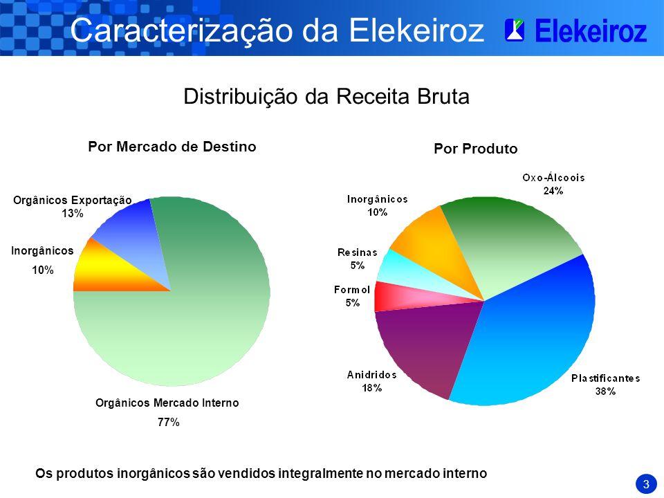 Caracterização da Elekeiroz