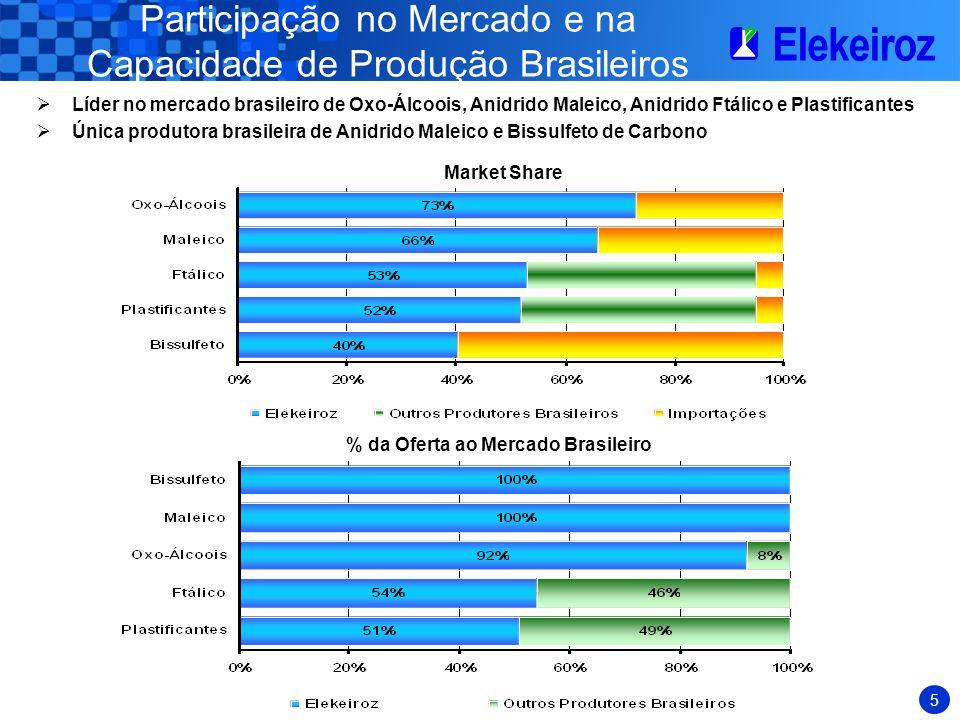 Participação no Mercado e na Capacidade de Produção Brasileiros