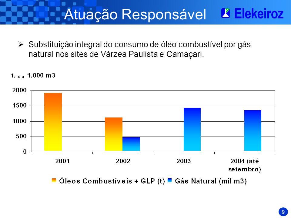 Atuação Responsável Substituição integral do consumo de óleo combustível por gás natural nos sites de Várzea Paulista e Camaçari.