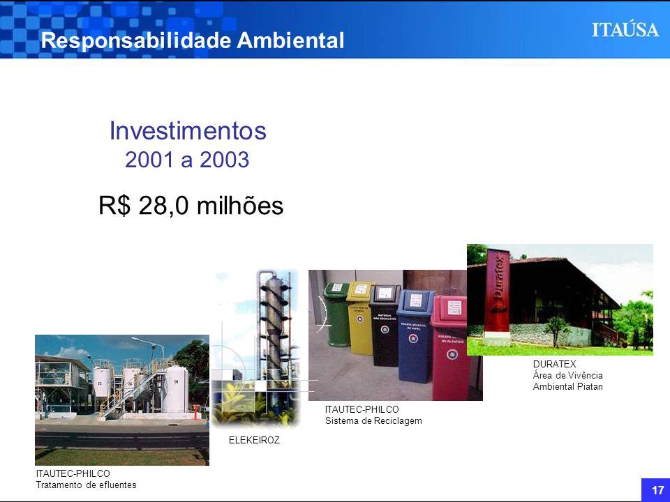 Investimentos 2001 a 2003 R$ 28,0 milhões Responsabilidade Ambiental