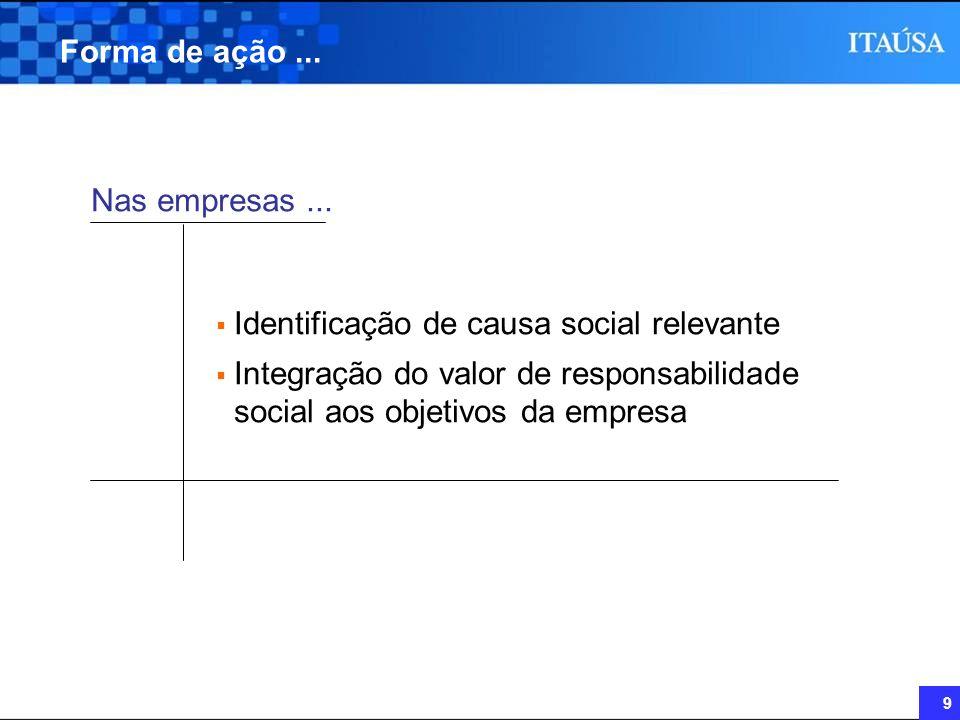 Forma de ação ... Nas empresas ... Identificação de causa social relevante.