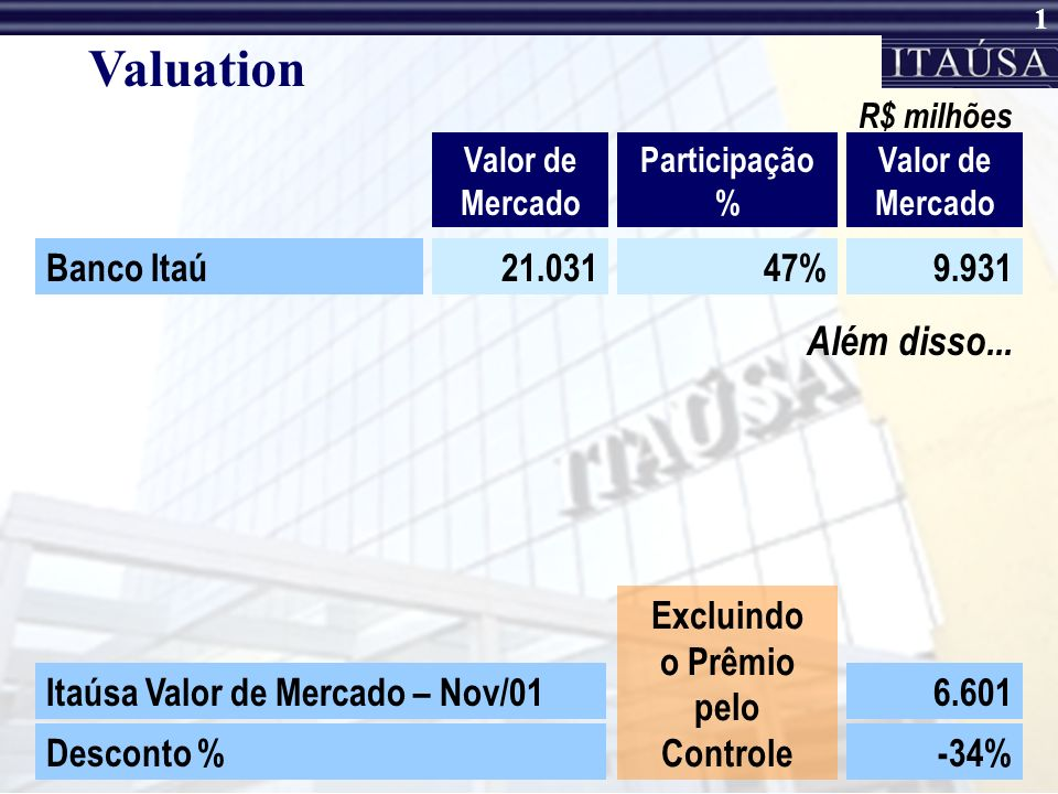 Valuation Além disso... Banco Itaú 21.031 47% 9.931 Excluindo