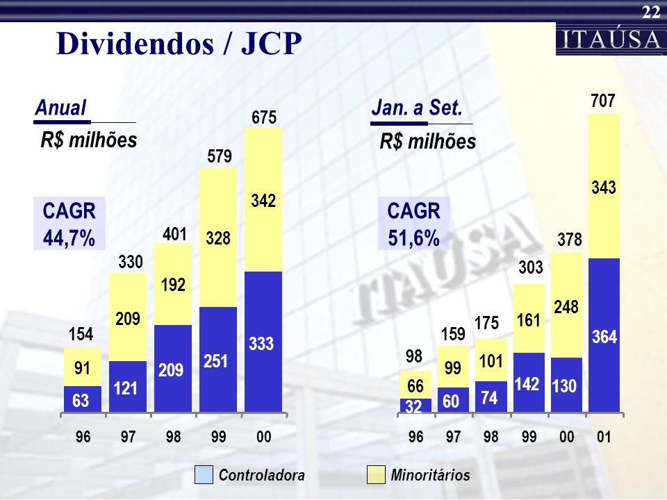 Dividendos / JCP Anual Jan. a Set. R$ milhões R$ milhões CAGR 44,7%