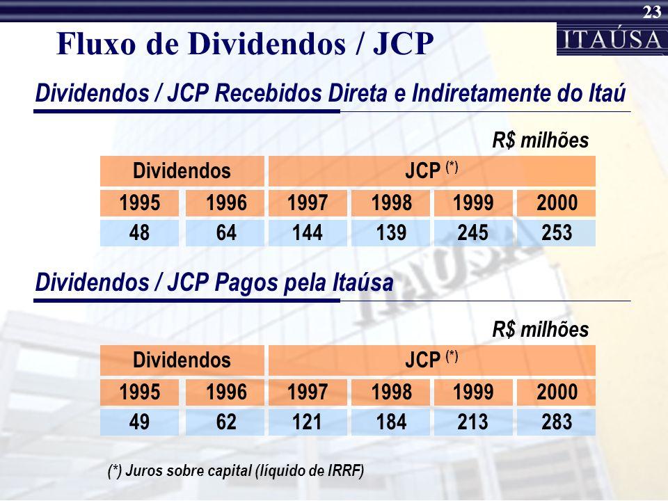 Fluxo de Dividendos / JCP