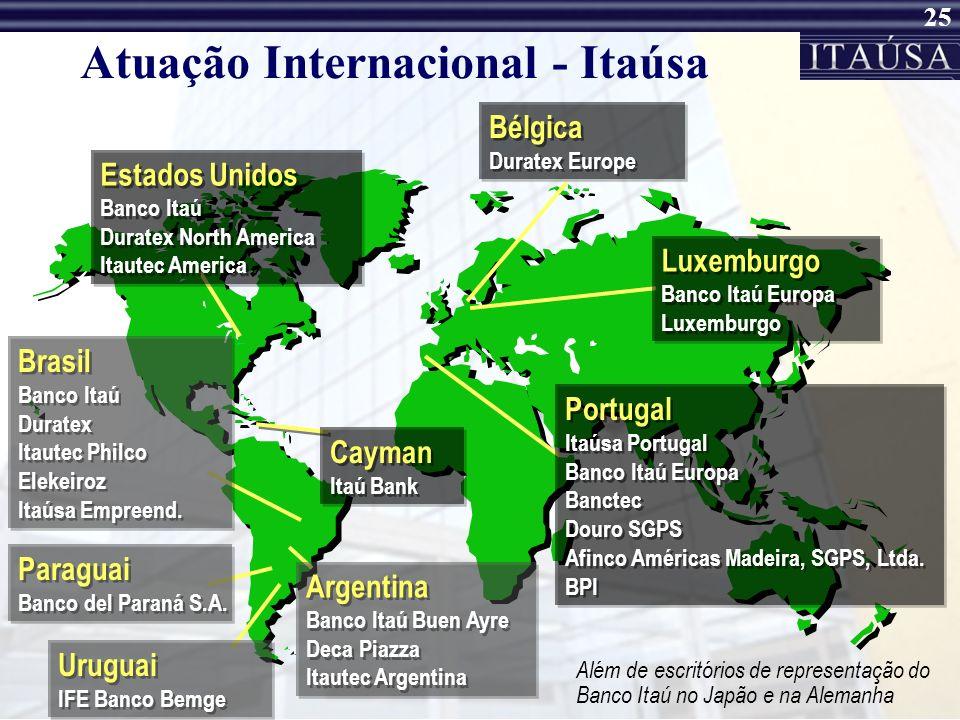 Atuação Internacional - Itaúsa