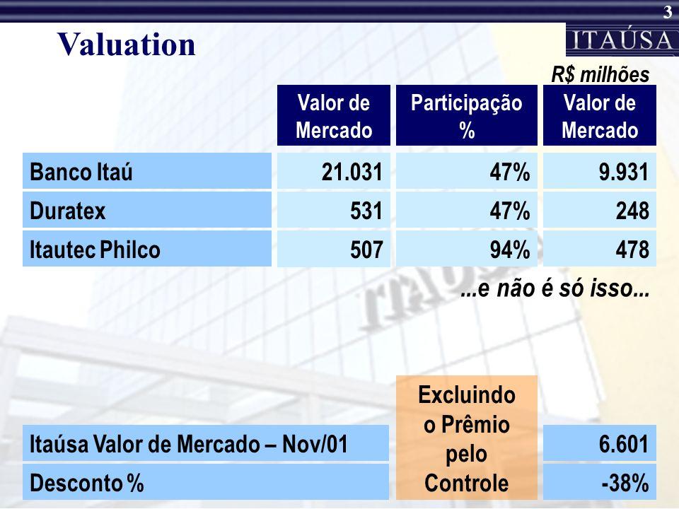 Valuation ...e não é só isso... Banco Itaú 21.031 47% 9.931 Duratex