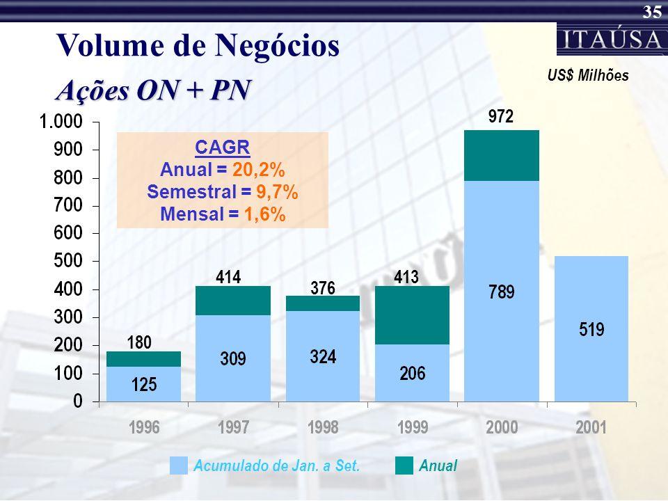 Volume de Negócios Ações ON + PN 972 CAGR Anual = 20,2%