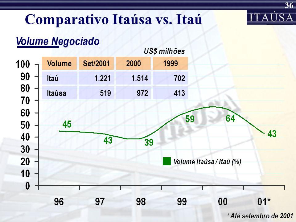 Comparativo Itaúsa vs. Itaú