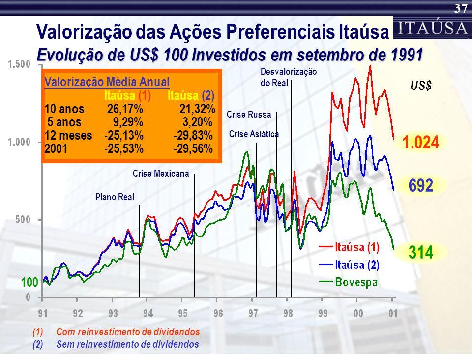 Valorização das Ações Preferenciais Itaúsa
