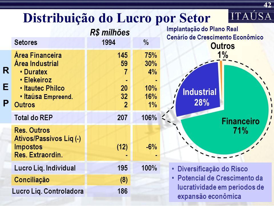 Distribuição do Lucro por Setor