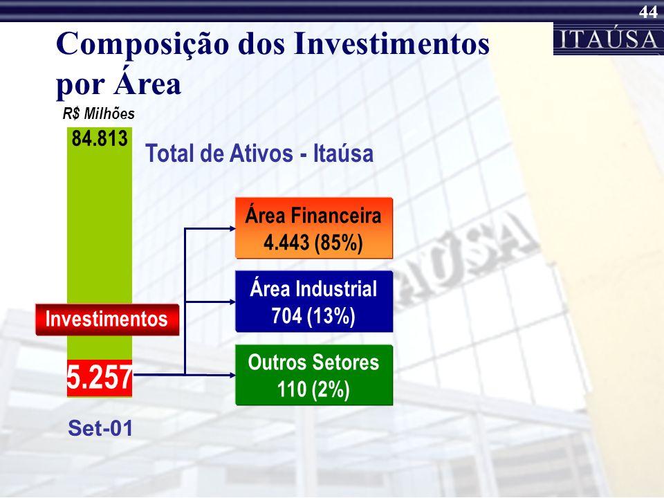 Composição dos Investimentos por Área