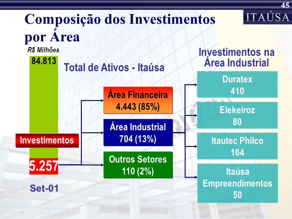 Investimentos na Área Industrial Itaúsa Empreendimentos 50