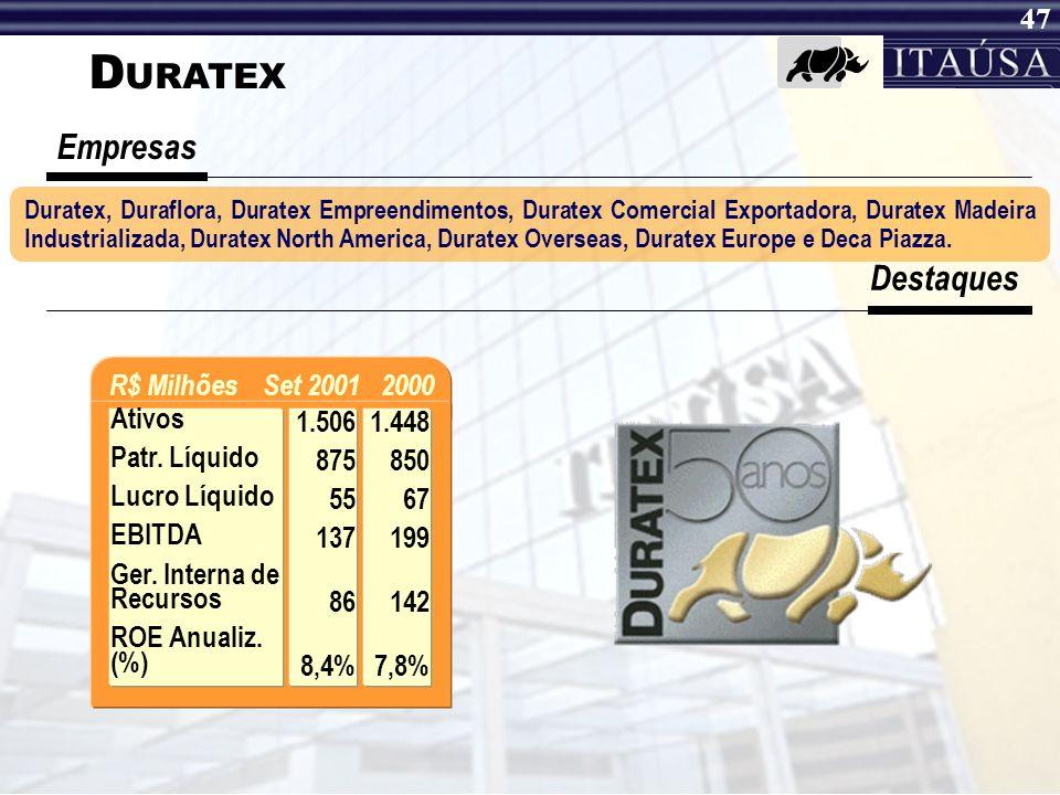 DURATEX Empresas Destaques R$ Milhões Set 2001 2000 Ativos