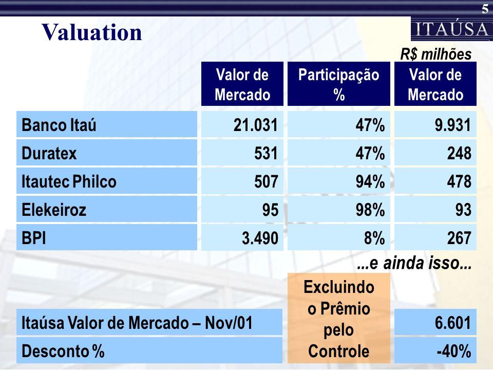 Valuation ...e ainda isso... Banco Itaú 21.031 47% 9.931 Duratex 531