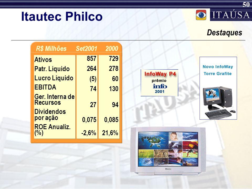 Itautec Philco Destaques R$ Milhões Set2001 2000 Ativos Patr. Líquido