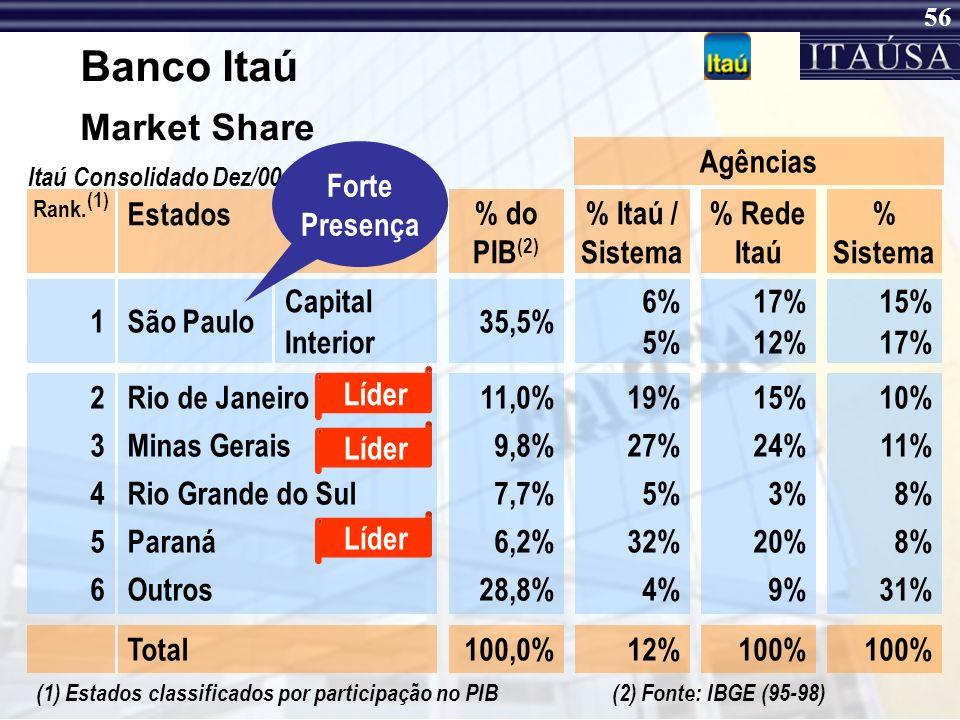 Banco Itaú Market Share Forte Presença Agências Estados % do PIB(2)