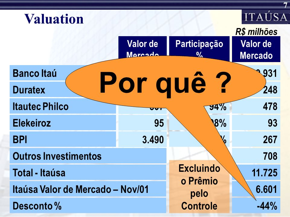 Por quê Valuation Banco Itaú 21.031 47% 9.931 Duratex 531 47% 248