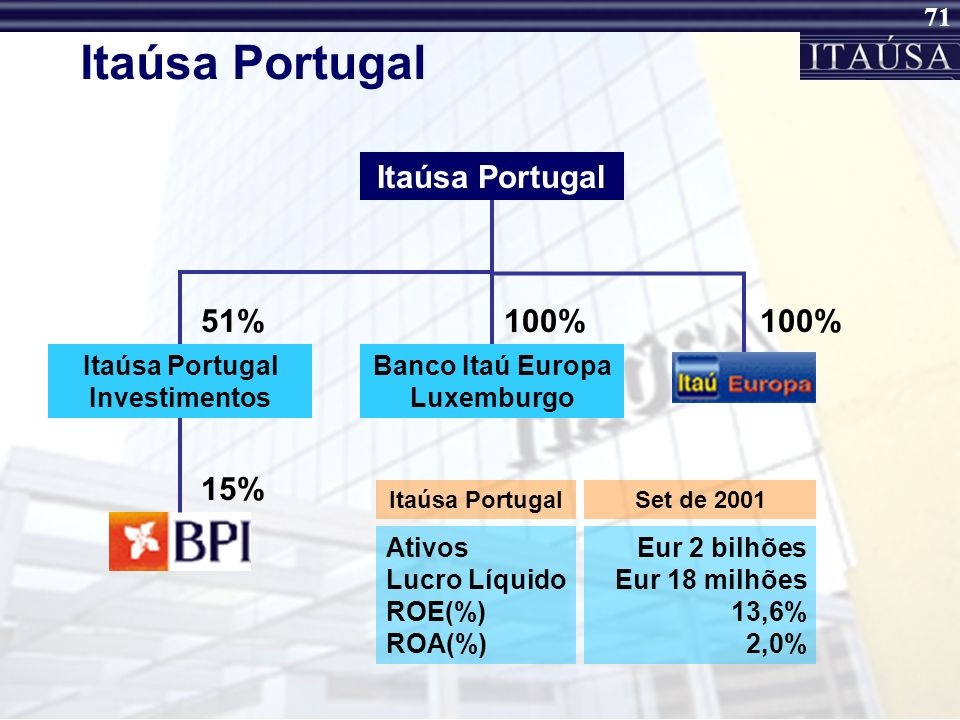 Banco Itaú Europa Luxemburgo