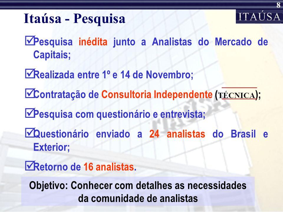 Itaúsa - Pesquisa Pesquisa inédita junto a Analistas do Mercado de Capitais; Realizada entre 1º e 14 de Novembro;