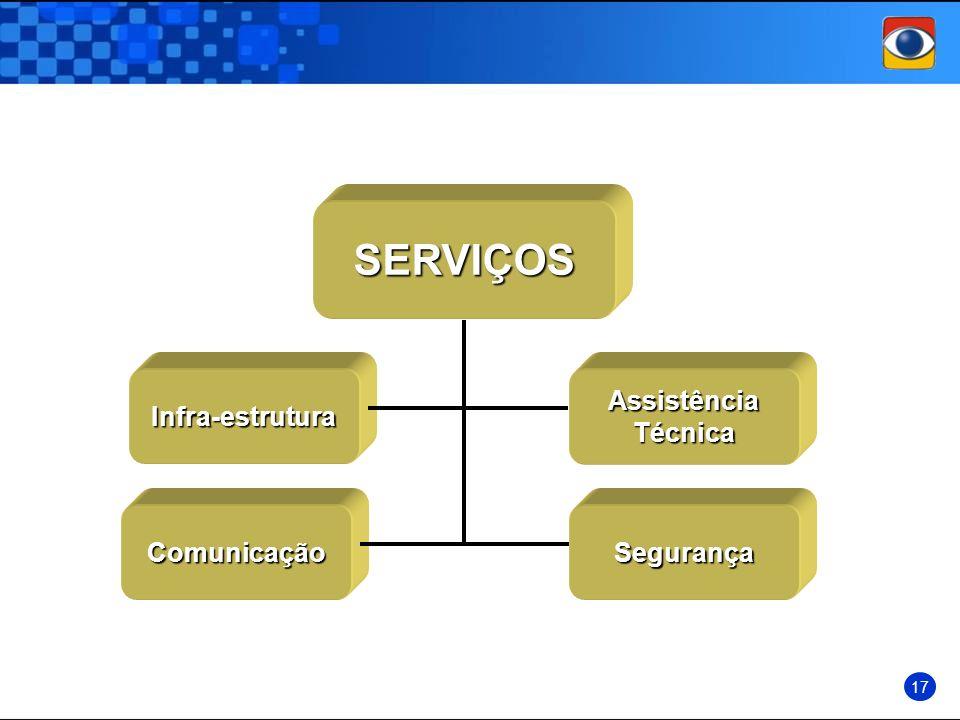 SERVIÇOS Infra-estrutura Assistência Técnica Comunicação Segurança 17