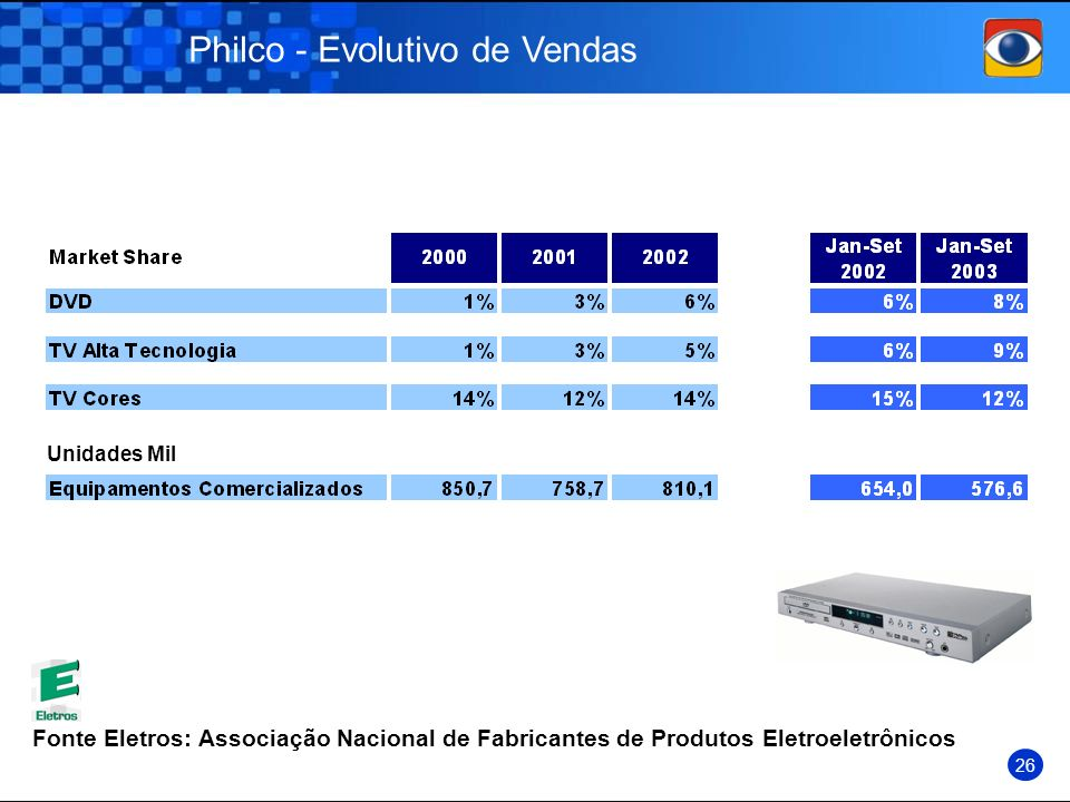 Philco - Evolutivo de Vendas