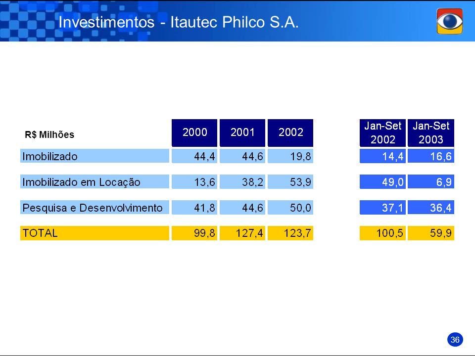 Investimentos - Itautec Philco S.A.