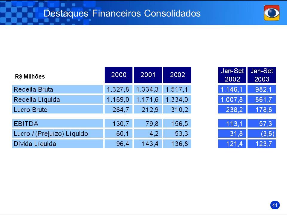 Destaques Financeiros Consolidados