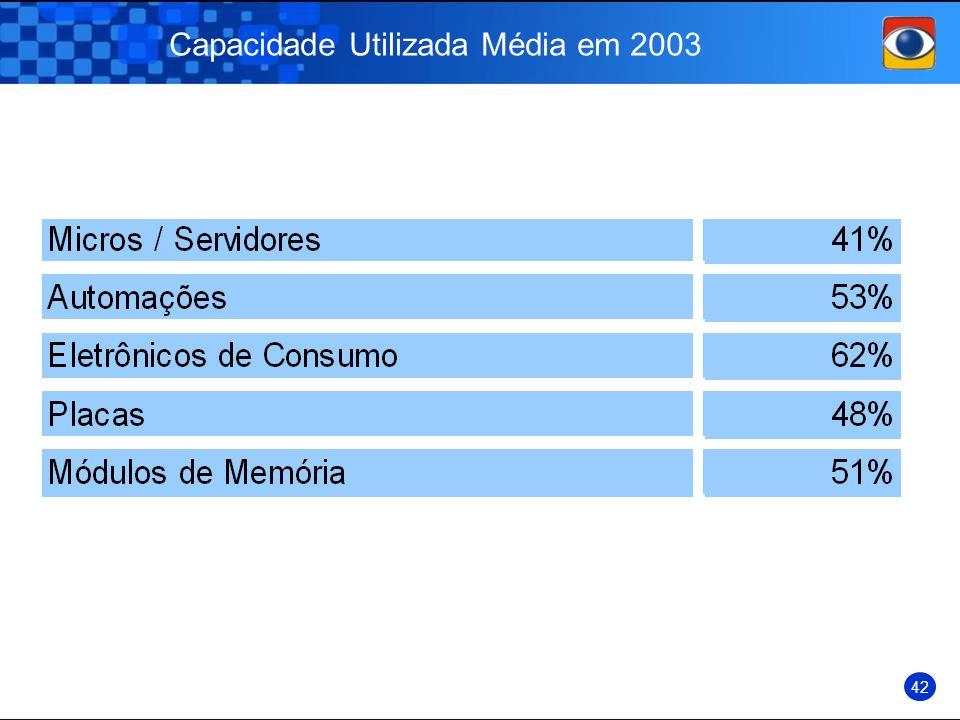 Capacidade Utilizada Média em 2003