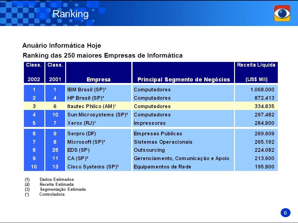 Ranking Anuário Informática Hoje